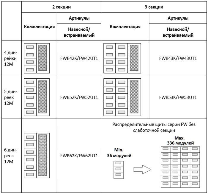 Схемы комплектации щитов FW с мультимедийной секцией